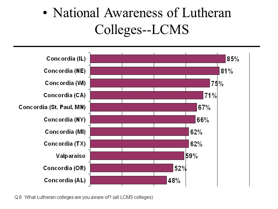Q.8 What Lutheran colleges are you aware of? (all LCMS colleges) National Awareness of Lutheran Colleges--LCMS