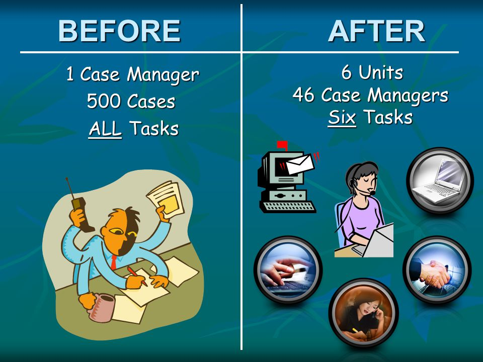 BEFORE AFTER 1 Case Manager 1 Case Manager 500 Cases ALL Tasks ALL Tasks 6 Units 6 Units 46 Case Managers Six Tasks