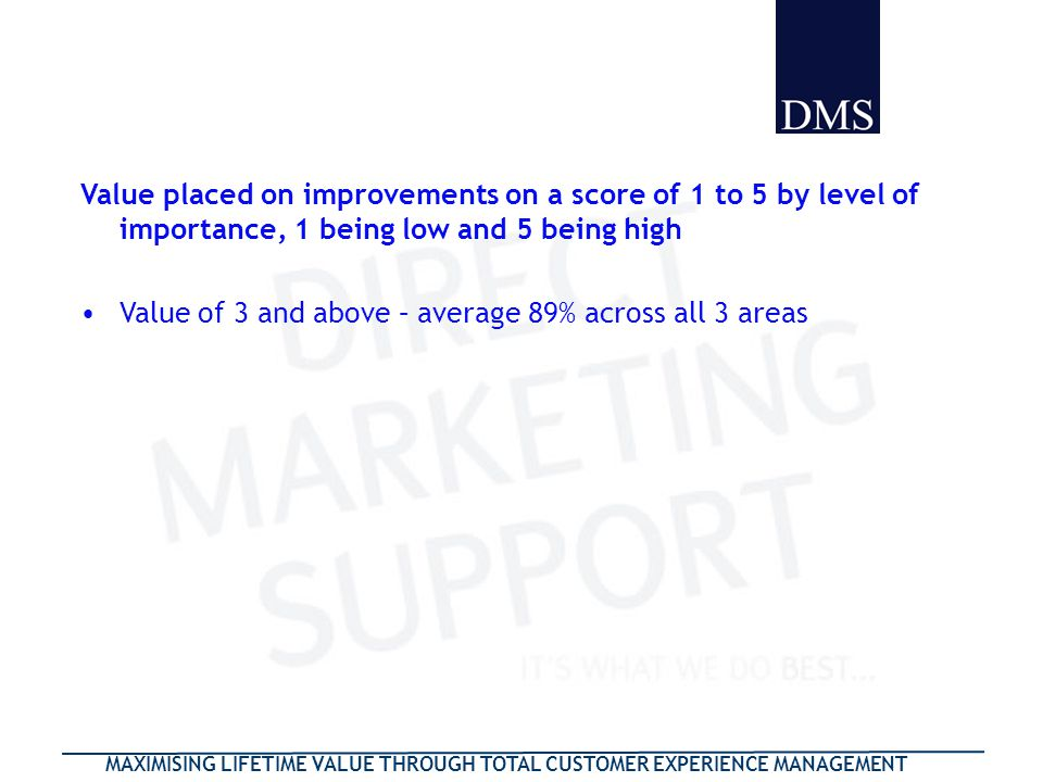 MAXIMISING LIFETIME VALUE THROUGH TOTAL CUSTOMER EXPERIENCE MANAGEMENT Value placed on improvements on a score of 1 to 5 by level of importance, 1 bei