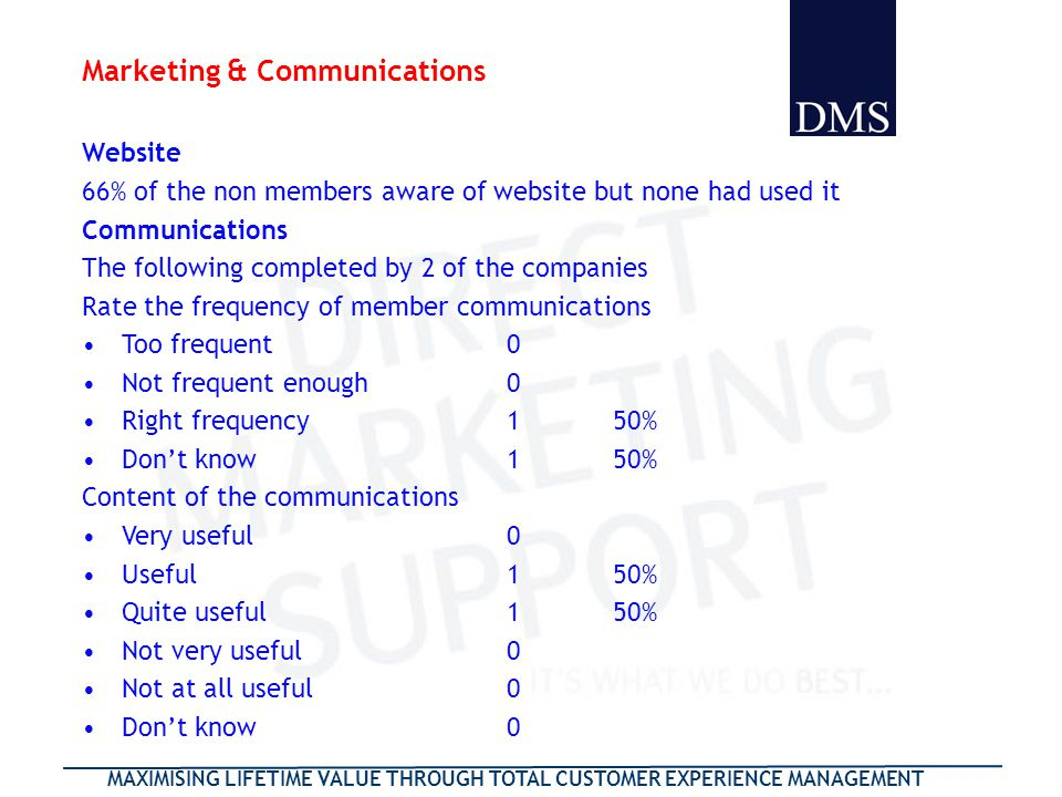 MAXIMISING LIFETIME VALUE THROUGH TOTAL CUSTOMER EXPERIENCE MANAGEMENT Marketing & Communications Website 66% of the non members aware of website but none had used it Communications The following completed by 2 of the companies Rate the frequency of member communications Too frequent0 Not frequent enough0 Right frequency150% Dont know150% Content of the communications Very useful0 Useful150% Quite useful150% Not very useful0 Not at all useful0 Dont know0