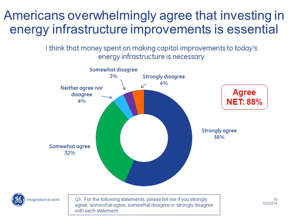 10 6/2/2014 Americans overwhelmingly agree that investing in energy infrastructure improvements is essential Q1. For the following statements, please