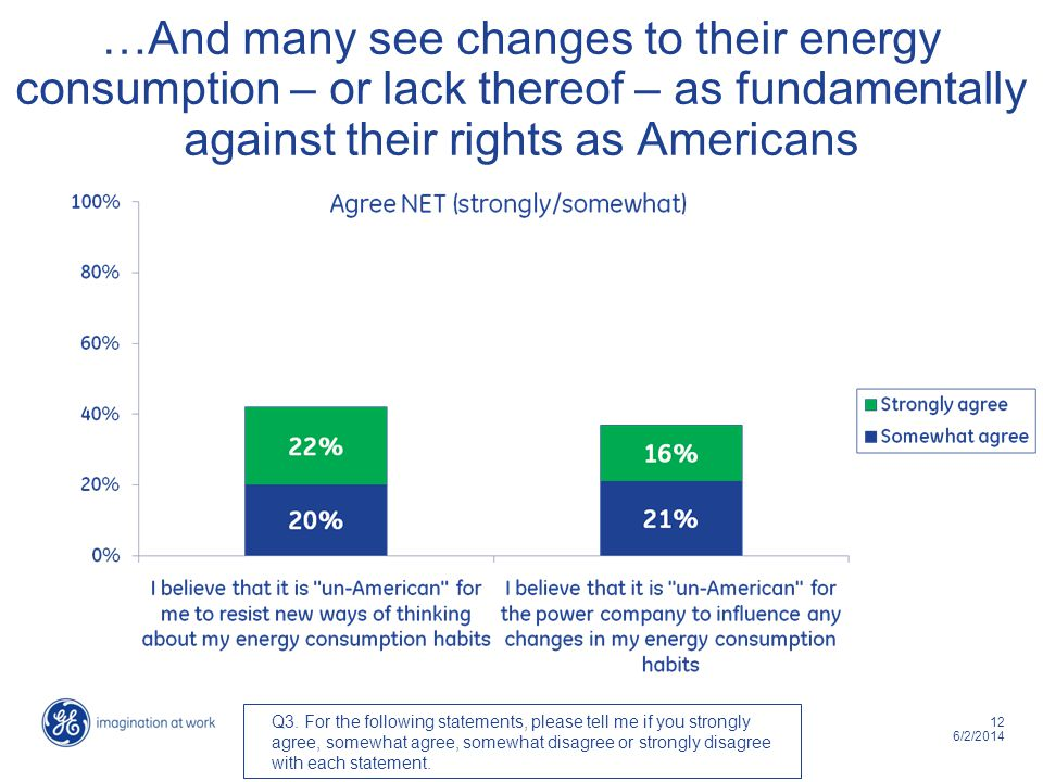 12 6/2/2014 …And many see changes to their energy consumption – or lack thereof – as fundamentally against their rights as Americans Q3. For the follo