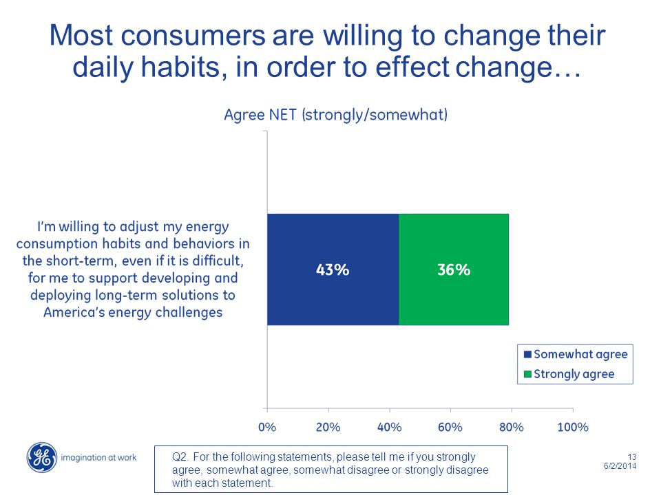 13 6/2/2014 Most consumers are willing to change their daily habits, in order to effect change… Q2.