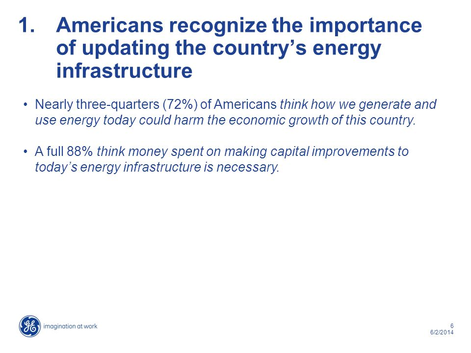 6 6/2/2014 1.Americans recognize the importance of updating the countrys energy infrastructure Nearly three-quarters (72%) of Americans think how we generate and use energy today could harm the economic growth of this country.