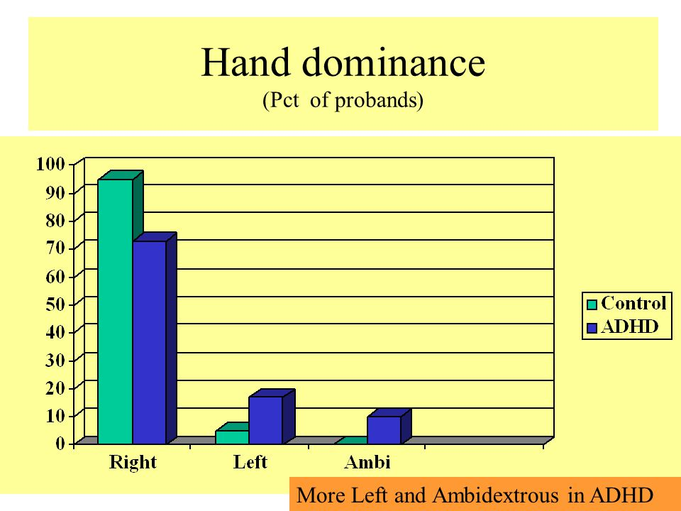 Hand dominance (Pct of probands) More Left and Ambidextrous in ADHD