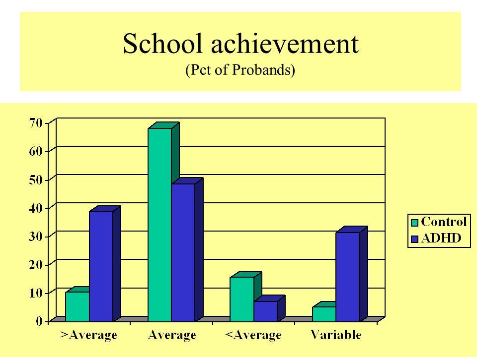School achievement (Pct of Probands)