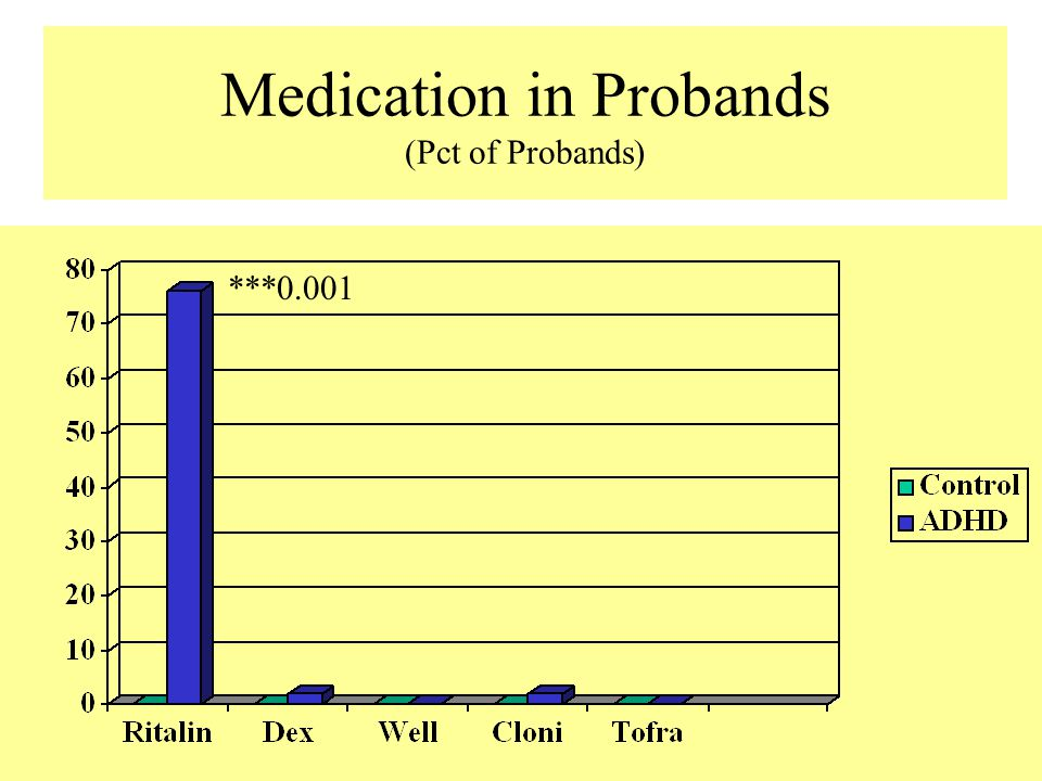 Medication in Probands (Pct of Probands) ***0.001