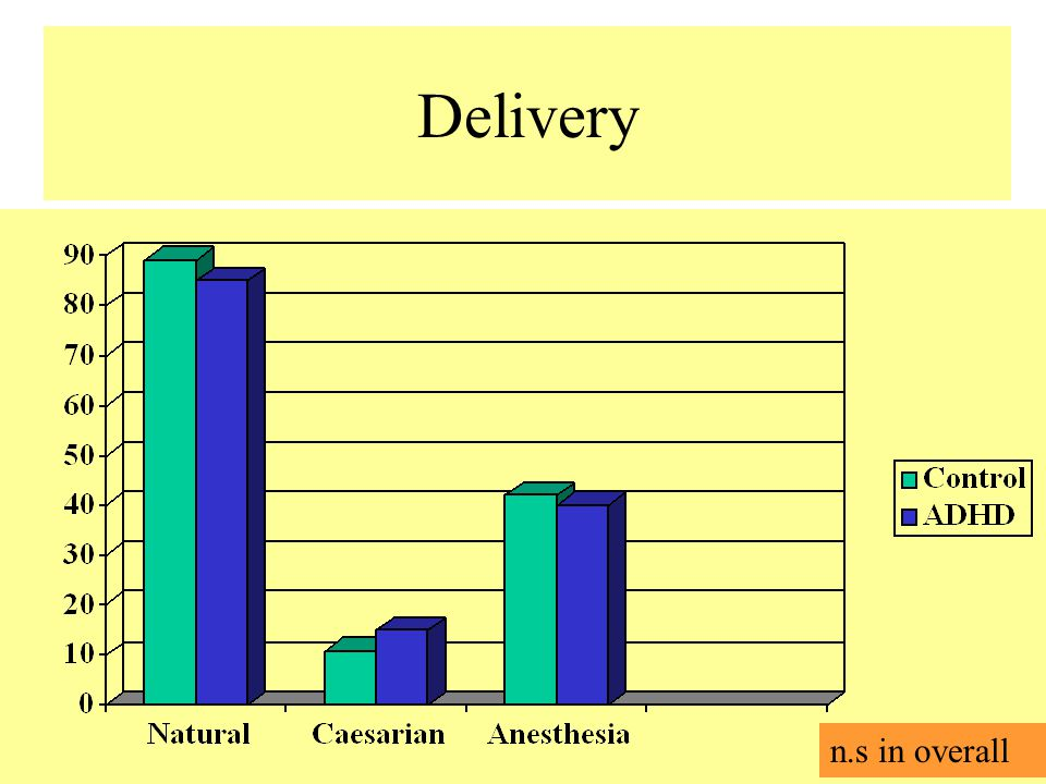 Delivery n.s in overall