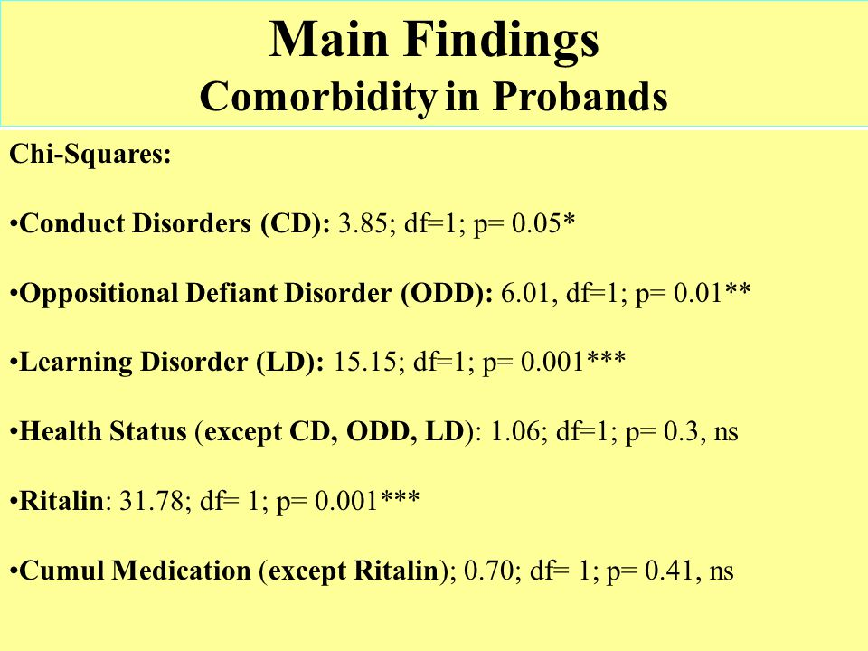 Main Findings Comorbidity in Probands Chi-Squares: Conduct Disorders (CD): 3.85; df=1; p= 0.05* Oppositional Defiant Disorder (ODD): 6.01, df=1; p= 0.01** Learning Disorder (LD): 15.15; df=1; p= 0.001*** Health Status (except CD, ODD, LD): 1.06; df=1; p= 0.3, ns Ritalin: 31.78; df= 1; p= 0.001*** Cumul Medication (except Ritalin); 0.70; df= 1; p= 0.41, ns