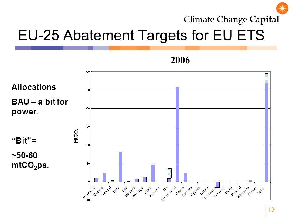 Climate Change Capital 13 EU-25 Abatement Targets for EU ETS Allocations BAU – a bit for power.