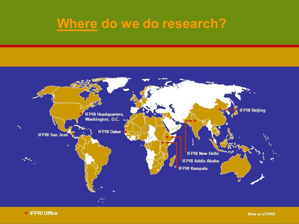 Where do we do research? IFPRI Headquarters, Washington, D.C. IFPRI San José IFPRI Addis Ababa IFPRI Beijing IFPRI Kampala IFPRI New Delhi IFPRI Offic
