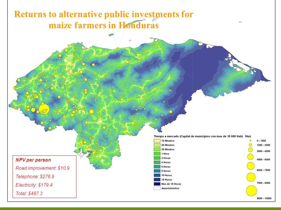 NPV per person Road improvement: $10.9 Telephone: $276.9 Electricity: $179.4 Total: $487.3 Maíz en Honduras Returns to alternative public investments