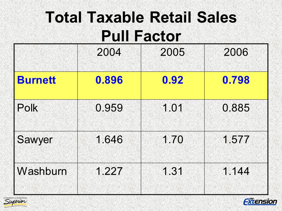 Total Taxable Retail Sales Pull Factor 200420052006 Burnett0.8960.920.798 Polk0.9591.010.885 Sawyer1.6461.701.577 Washburn1.2271.311.144