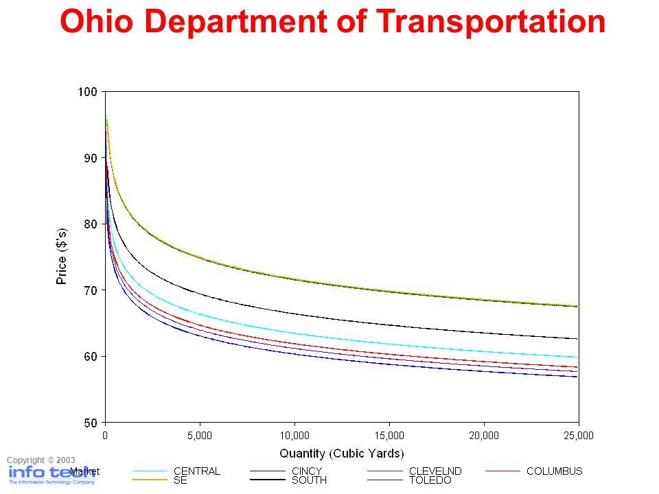 Ohio Department of Transportation Copyright © 2003