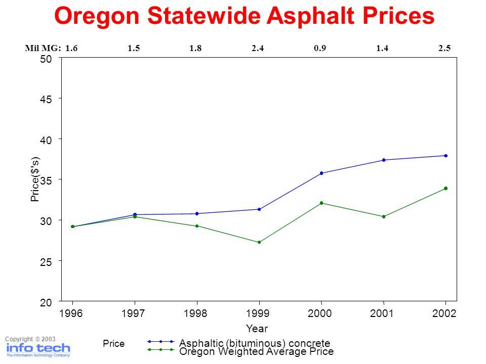 Oregon Statewide Asphalt Prices Copyright © 2003