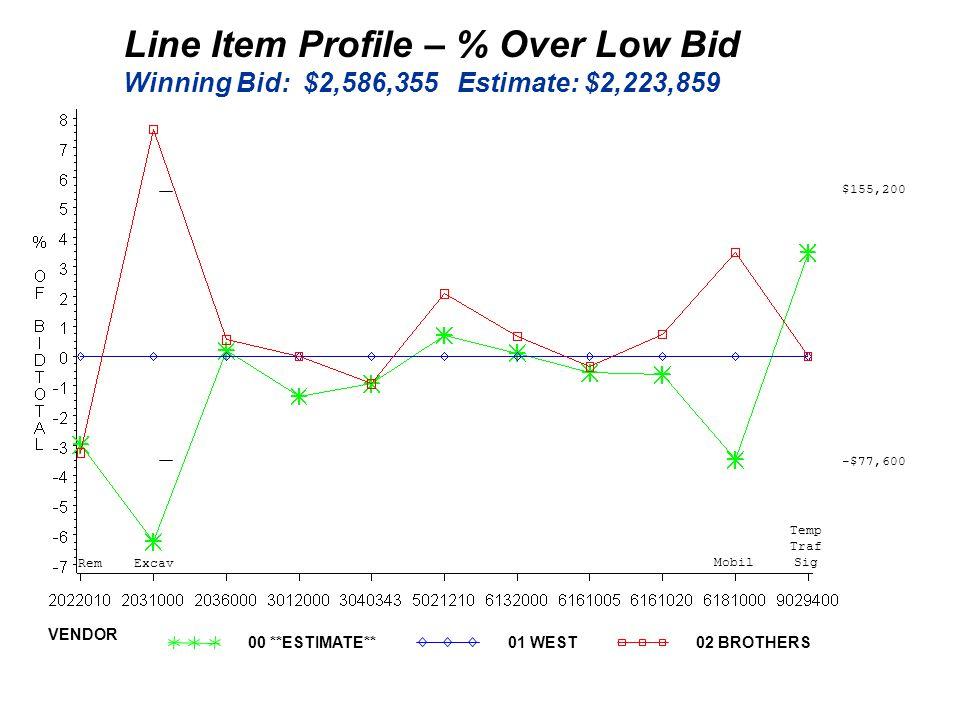 Line Item Profile – % Over Low Bid Winning Bid: $2,586,355 Estimate: $2,223,859 -$77,600 $155,200 Mobil Excav Rem Temp Traf Sig 00 **ESTIMATE**01 WEST02 BROTHERS VENDOR