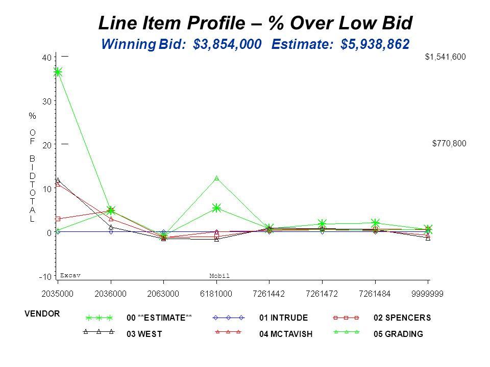 Line Item Profile – % Over Low Bid Winning Bid: $3,854,000 Estimate: $5,938,862 Mobil Excav $770,800 $1,541,600 00 **ESTIMATE**01 INTRUDE02 SPENCERS VENDOR 03 WEST04 MCTAVISH05 GRADING