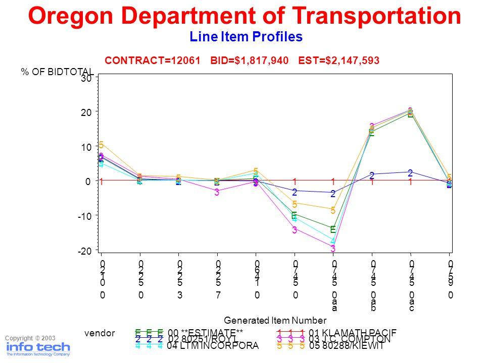 Oregon Department of Transportation Line Item Profiles