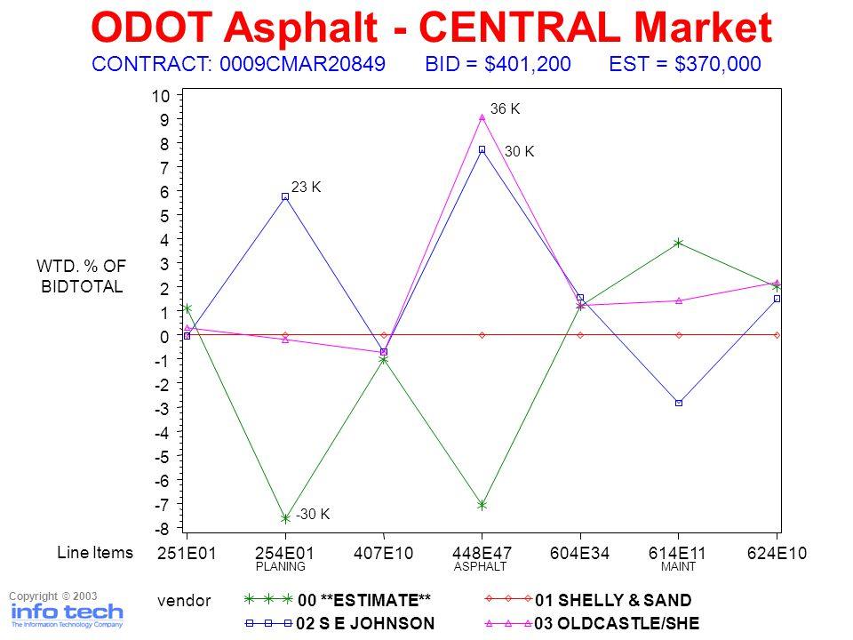 ODOT Asphalt - CENTRAL Market Copyright © 2003 WTD.