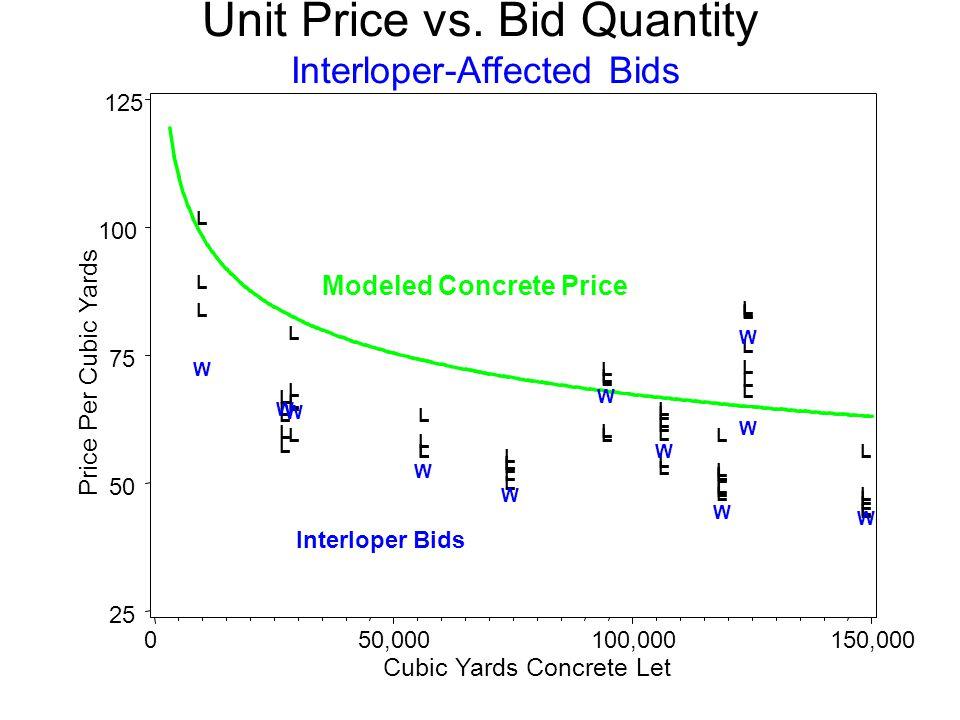Price Per Cubic Yards 25 50 75 100 125 Cubic Yards Concrete Let 050,000100,000150,000 L L L L L L L L L L L L L L L L L L L L L L L L L L L L L L L L L L L L L L L L L L L L L L L L L L L L L L L L W W W W W W W W W W W Modeled Concrete Price Unit Price vs.