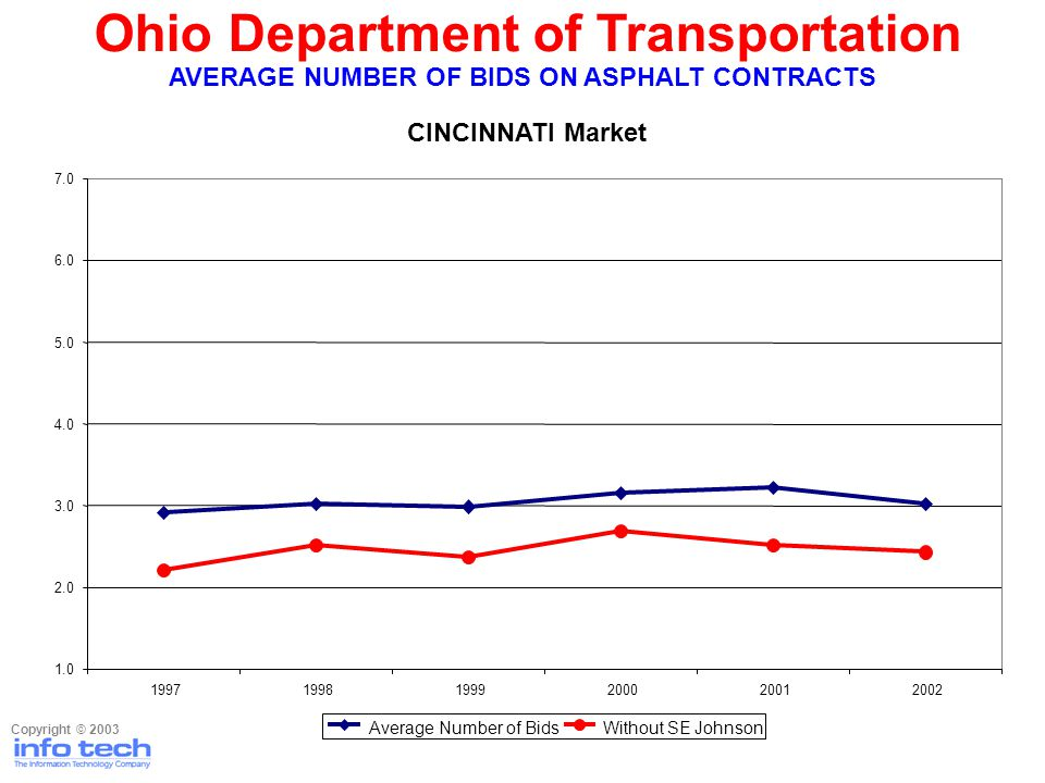 Ohio Department of Transportation Copyright © 2003 AVERAGE NUMBER OF BIDS ON ASPHALT CONTRACTS CINCINNATI Market 1.0 2.0 3.0 4.0 5.0 6.0 7.0 199719981