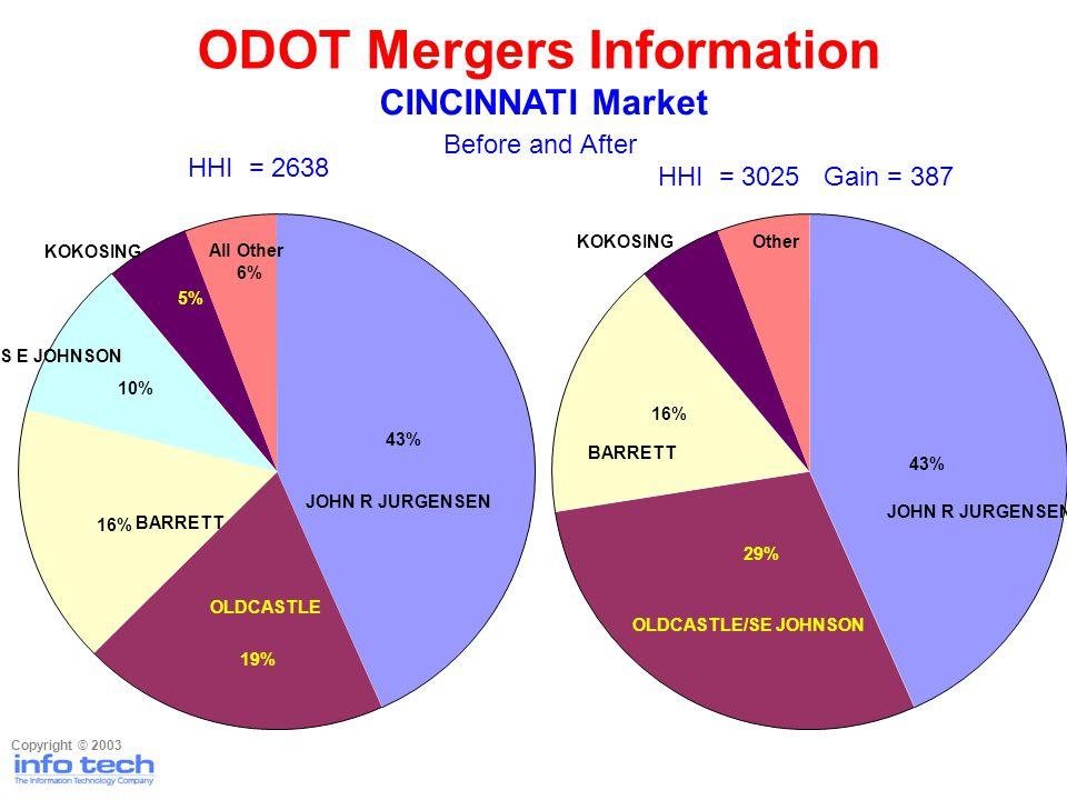 Before and After Copyright © 2003 ODOT Mergers Information CINCINNATI Market HHI = 2638 6% JOHN R JURGENSEN S E JOHNSON KOKOSING 43% 19% 16% 10% All Other 5% OLDCASTLE BARRETT JOHN R JURGENSEN OLDCASTLE/SE JOHNSON BARRETT KOKOSINGOther 43% 29% 16% HHI = 3025 Gain = 387