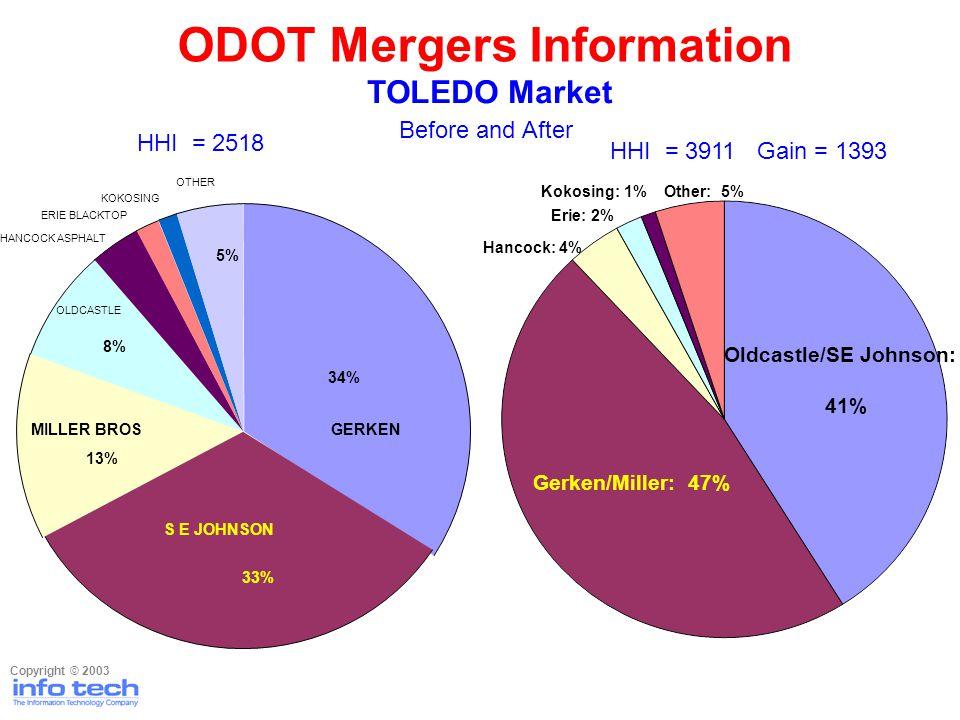 Before and After Copyright © 2003 ODOT Mergers Information TOLEDO Market HHI = 2518 GERKEN S E JOHNSON MILLER BROS OLDCASTLE HANCOCK ASPHALT ERIE BLACKTOP KOKOSING 34% 33% 13% 8% 5% OTHER HHI = 3911 Gain = 1393 Oldcastle/SE Johnson: 41% Gerken/Miller: 47% Hancock: 4% Erie: 2% Kokosing: 1%Other: 5%