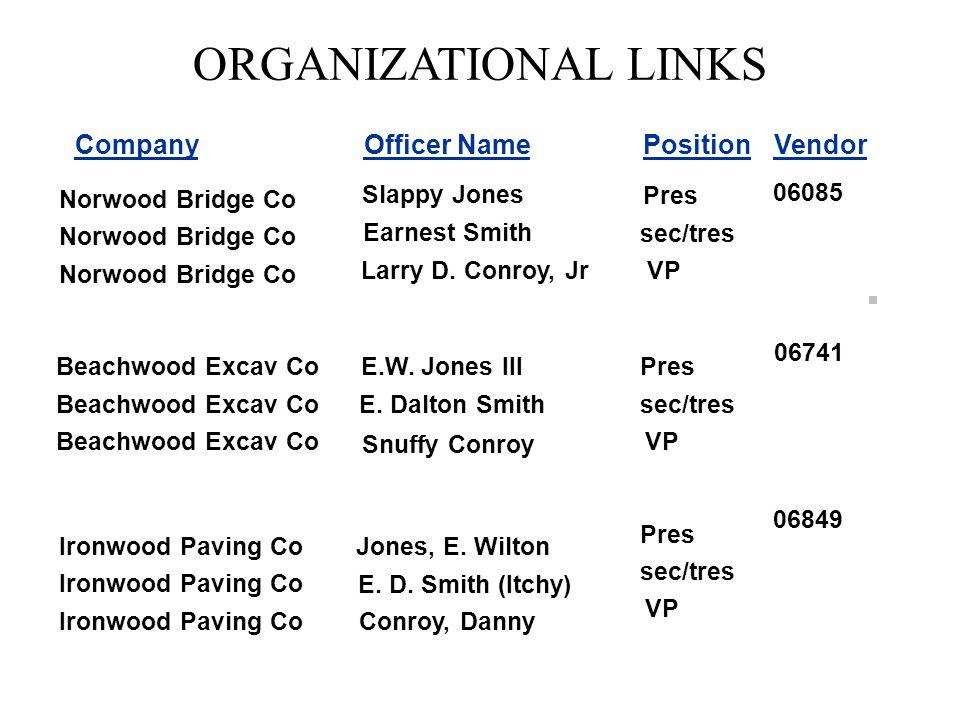CompanyOfficer NamePositionVendor ORGANIZATIONAL LINKS Slappy Jones Earnest Smith Snuffy Conroy E.W.