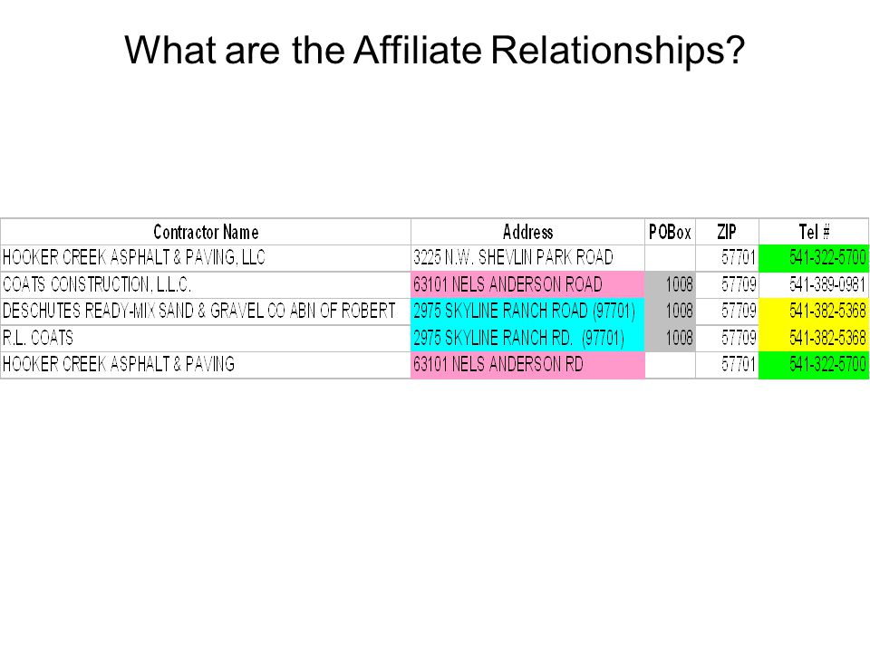 What are the Affiliate Relationships?