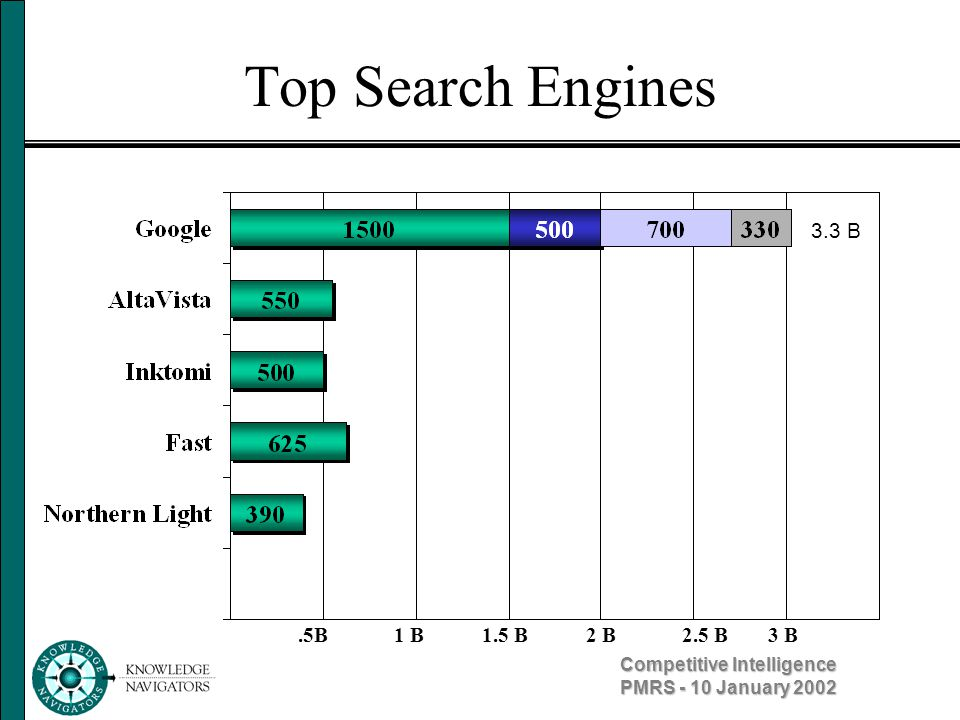 Competitive Intelligence PMRS - 10 January 2002 Top Search Engines 3.3 B 1 B2 B.5B1.5 B2.5 B3 B