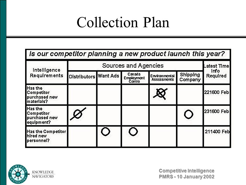 Competitive Intelligence PMRS - 10 January 2002 Collection Plan
