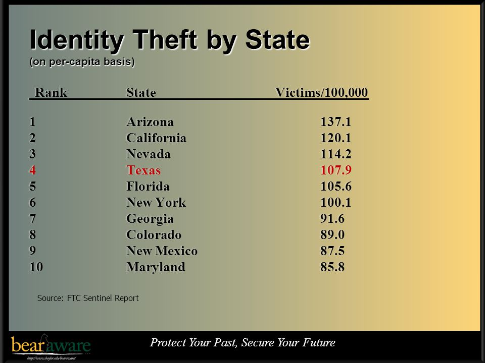 Identity Theft by State (on per-capita basis) Rank State Victims/100,000 Rank State Victims/100,000 1 Arizona 137.11 Arizona 137.1 2 California 120.12 California 120.1 3 Nevada114.23 Nevada114.2 4 Texas 107.94 Texas 107.9 5 Florida 105.65 Florida 105.6 6 New York 100.16 New York 100.1 7 Georgia 91.67 Georgia 91.6 8 Colorado 89.08 Colorado 89.0 9 New Mexico 87.59 New Mexico 87.5 10 Maryland 85.810 Maryland 85.8 Protect Your Past, Secure Your Future Source: FTC Sentinel Report
