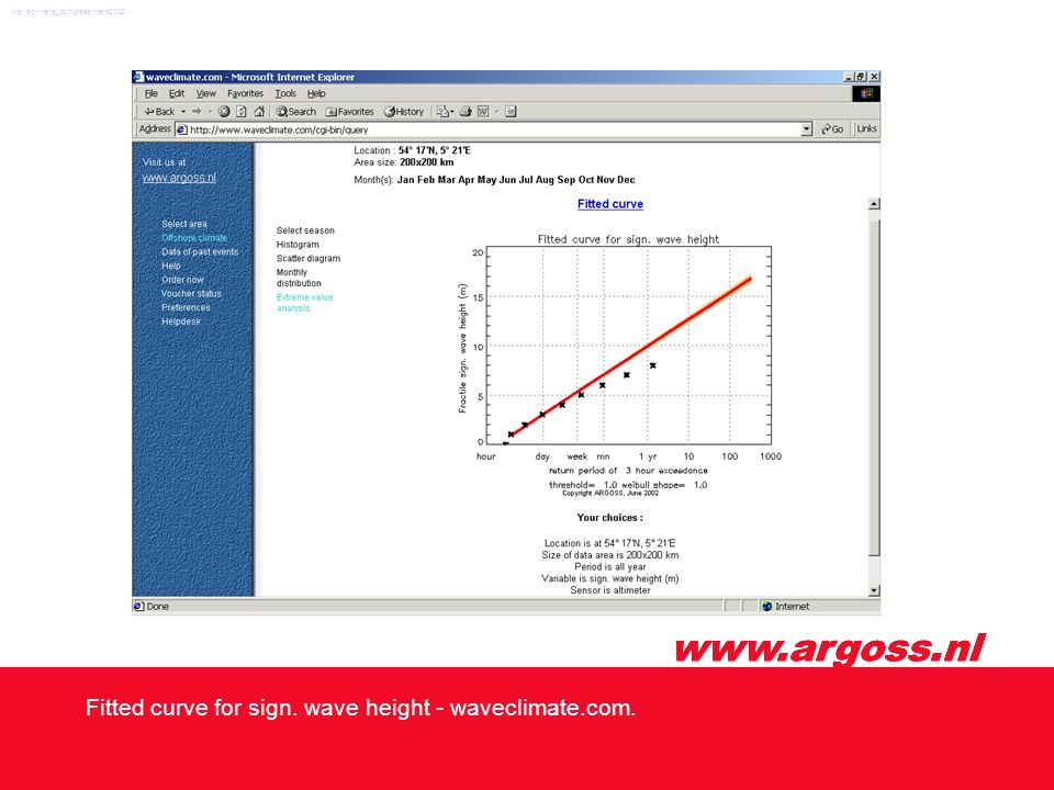 www.argoss.nl Fitted curve for sign. wave height - waveclimate.com. waveclimate_compresentatie2002