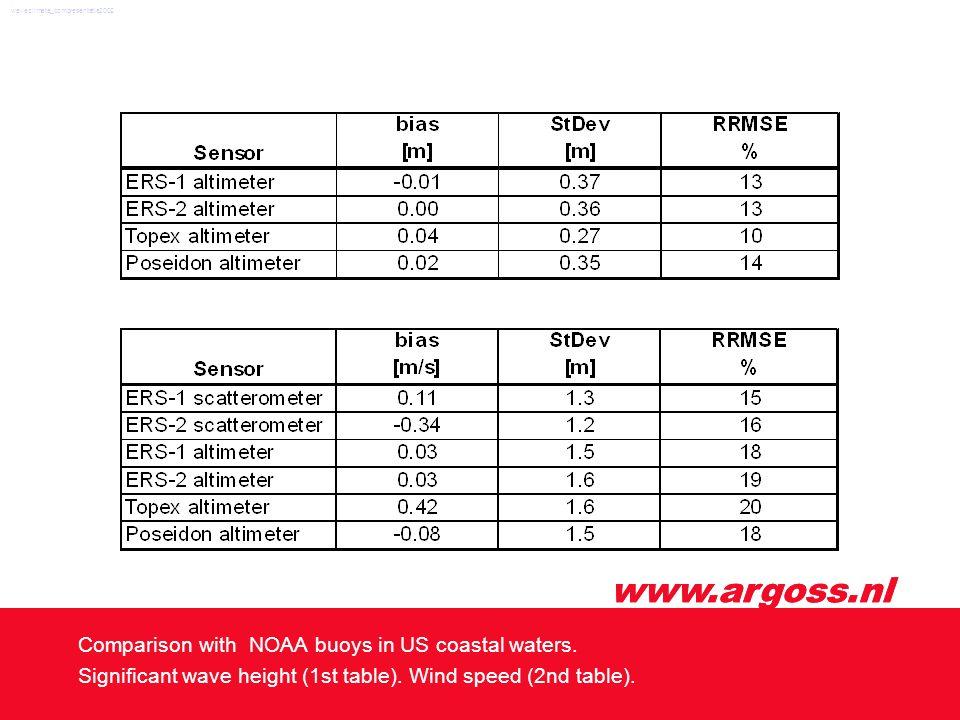 www.argoss.nl Comparison with NOAA buoys in US coastal waters.