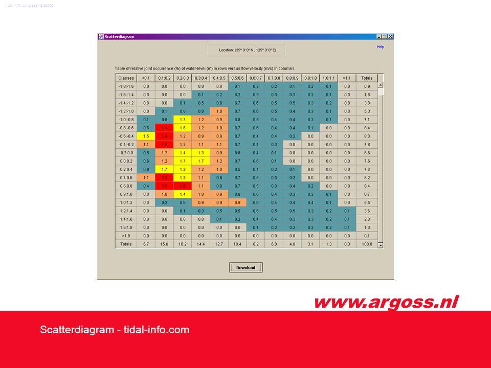 www.argoss.nl Scatterdiagram - tidal-info.com tidal_info_compresentatie2002