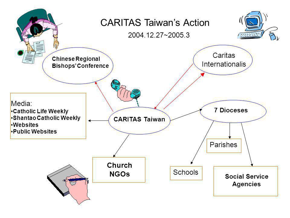 CARITAS Taiwans Action 2004.12.27~2005.3 CARITAS Taiwan Chinese Regional Bishops Conference Caritas Internationalis Media: Catholic Life Weekly Shantao Catholic Weekly Websites Public Websites 7 Dioceses Parishes Schools Social Service Agencies Church NGOs