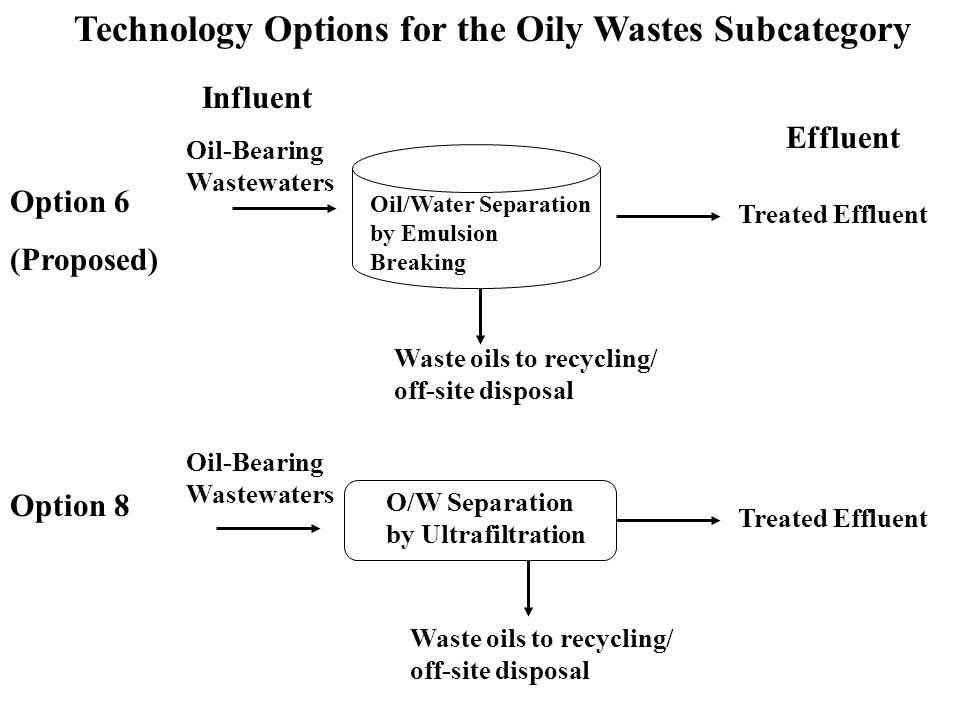 Technology Options Oily Wastes Subcategory Options Oil/Water Separation by: Chemical Emulsion Breaking Ultrafiltration