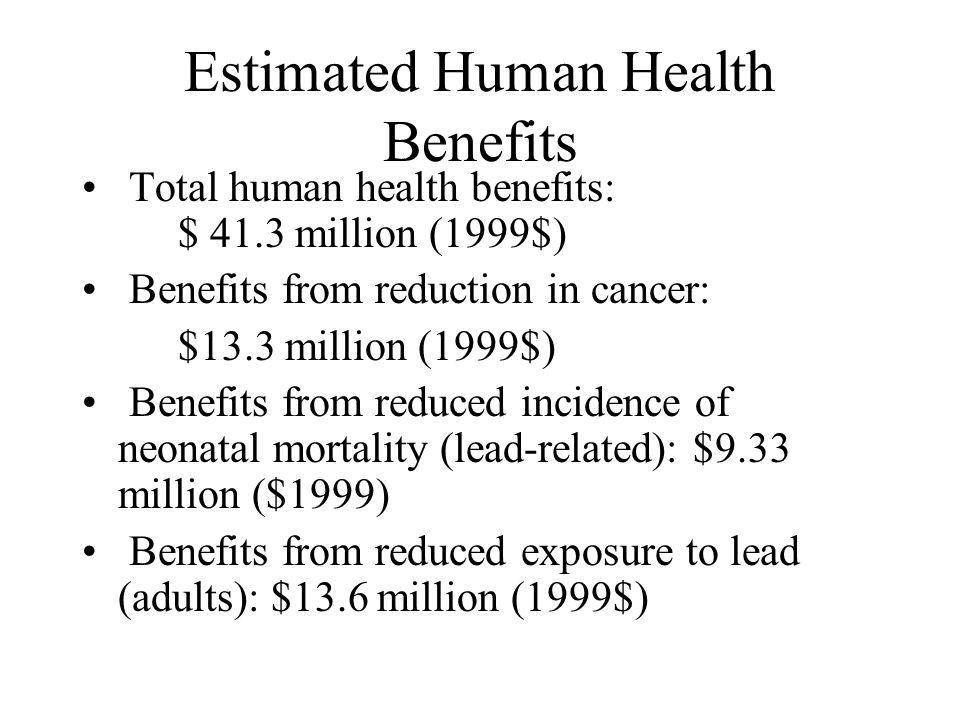 Total Estimated Benefits EPA estimates that total benefits of rule range from: $347 million to $1.14 billion ($1999) EPA monetized benefits for: 1) Re