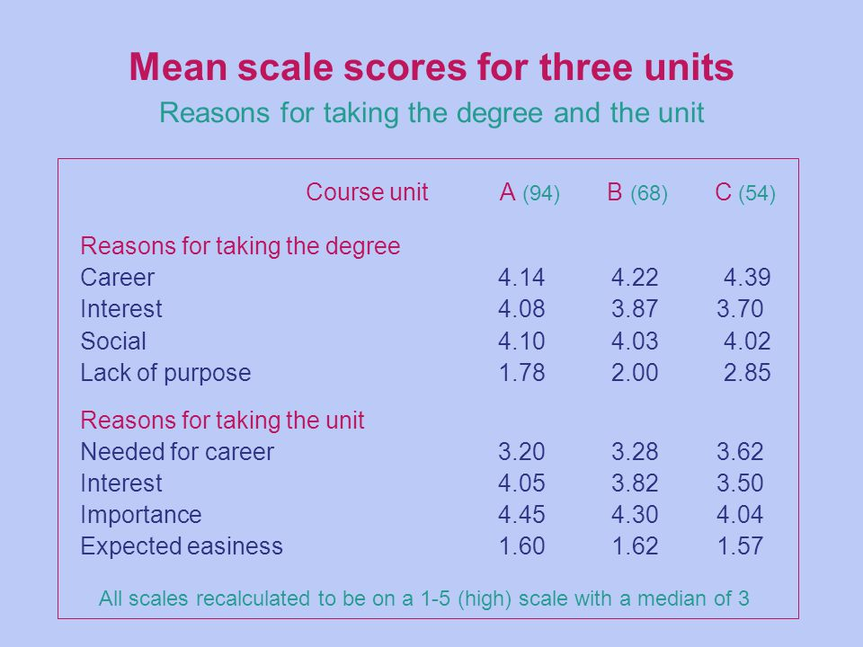 Mean scale scores for three units Reasons for taking the degree and the unit Course unit A (94) B (68) C (54) Reasons for taking the degree Career4.14 4.22 4.39 Interest 4.08 3.87 3.70 Social4.10 4.03 4.02 Lack of purpose1.78 2.00 2.85 Reasons for taking the unit Needed for career3.20 3.28 3.62 Interest4.05 3.82 3.50 Importance4.45 4.30 4.04 Expected easiness1.60 1.62 1.57 All scales recalculated to be on a 1-5 (high) scale with a median of 3