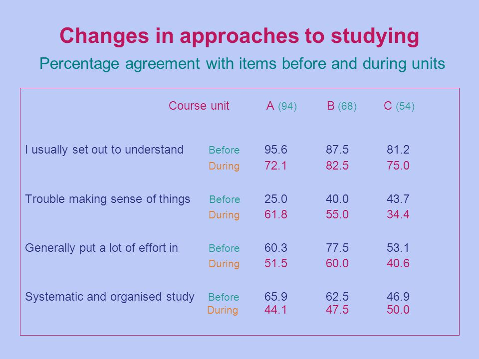 Changes in approaches to studying Percentage agreement with items before and during units Course unit A (94) B (68) C (54) I usually set out to understand Before 95.6 87.5 81.2 During 72.1 82.5 75.0 Trouble making sense of things Before 25.0 40.0 43.7 During 61.8 55.0 34.4 Generally put a lot of effort in Before 60.3 77.5 53.1 During 51.5 60.0 40.6 Systematic and organised study Before 65.9 62.5 46.9 During 44.1 47.5 50.0