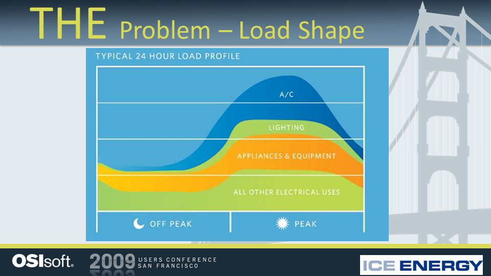 THE Problem – Load Shape