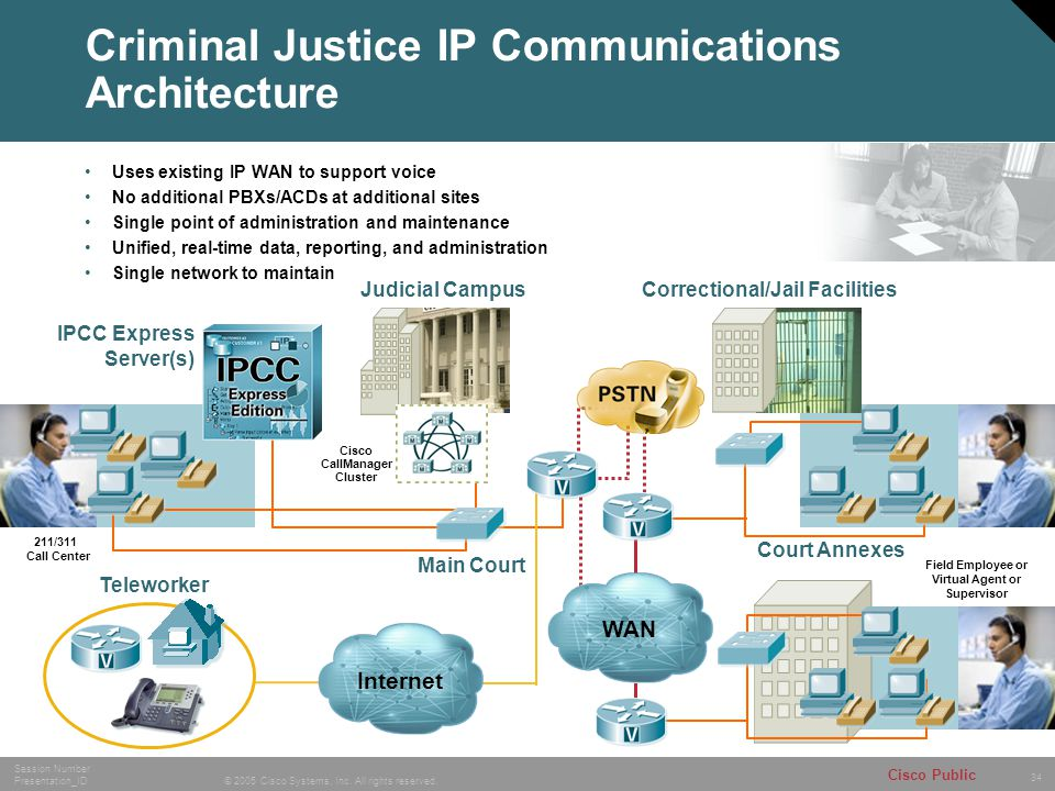 34 © 2005 Cisco Systems, Inc. All rights reserved. Session Number Presentation_ID Cisco Public IPCC Express Server(s) Main Court Correctional/Jail Fac