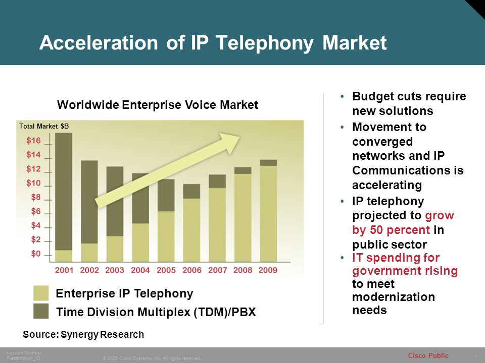 7 © 2005 Cisco Systems, Inc. All rights reserved. Session Number Presentation_ID Cisco Public Total Market $B Worldwide Enterprise Voice Market Enterp