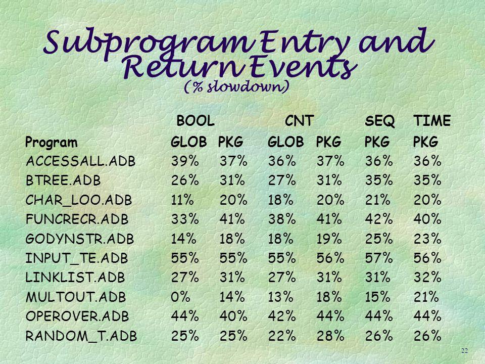 21 Basic Block Events (% slowdown) BOOL CNT SEQTIME ProgramGLOB PKGGLOBPKGPKGPKG ACCESSALL.ADB39%38%37%37%37%36% BTREE.ADB27%31%28%32%34%31% CHAR_LOO.ADB13%23%22%20%24%23% FUNCRECR.ADB37%41%38%42%41%41% GODYNSTR.ADB16%22%21%21%32%31% INPUT_TE.ADB56%56%55%56%56%55% LINKLIST.ADB31%34%28%34%36%33% MULTOUT.ADB0%17%14%9%0%10% OPEROVER.ADB45%40%43%42%44%45% RANDOM_T.ADB25%28%23%27%28%28%