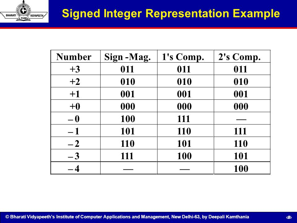 © Bharati Vidyapeeths Institute of Computer Applications and Management, New Delhi-63, by Deepali Kamthania 63 Signed Integer Representation Example