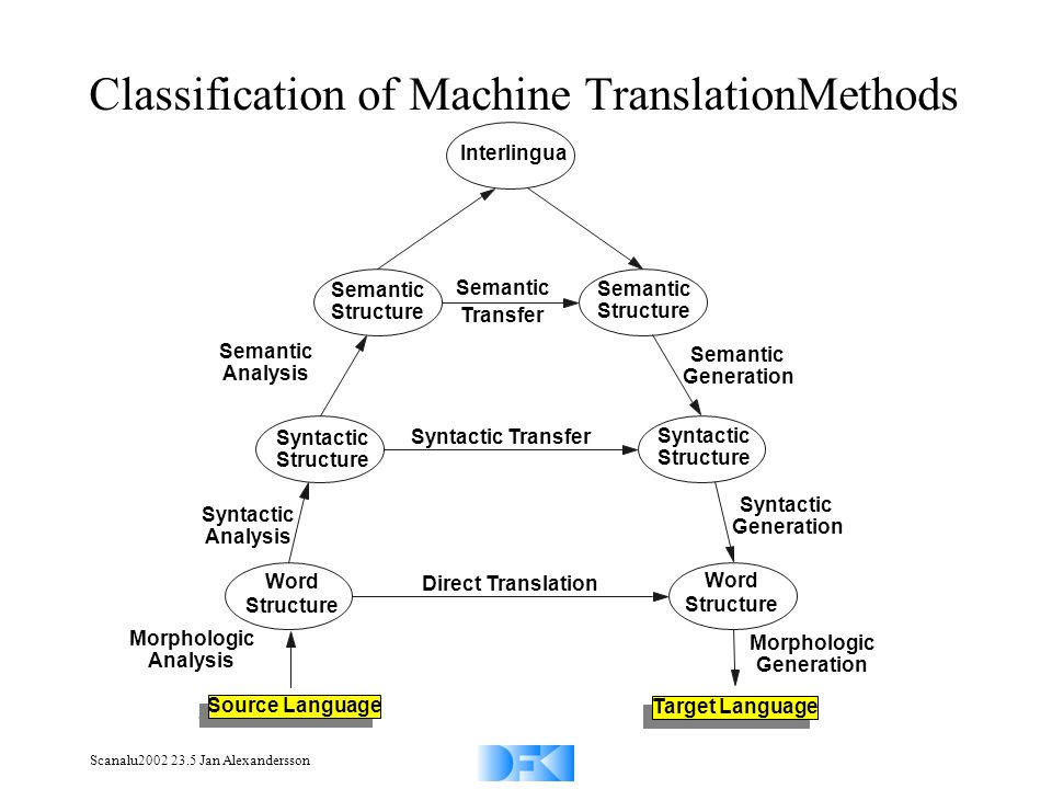 Scanalu2002 23.5 Jan Alexandersson Classification of Machine TranslationMethods Syntactic Analysis Word Structure Word Structure Direct Translation Syntactic Transfer Semantic Transfer Interlingua Semantic Structure Semantic Analysis Semantic Generation Syntactic Generation Syntactic Structure Morphologic Analysis Morphologic Generation Source Language Target Language