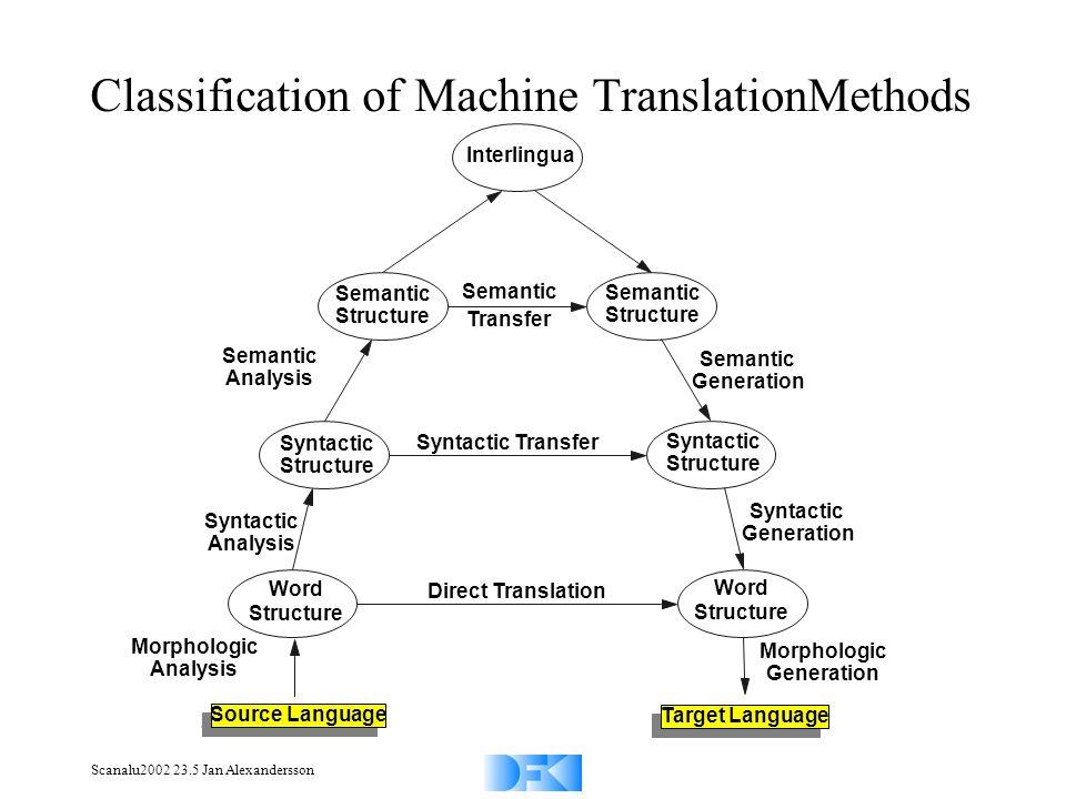 Scanalu2002 23.5 Jan Alexandersson Classification of Machine TranslationMethods Syntactic Analysis Word Structure Word Structure Direct Translation Sy