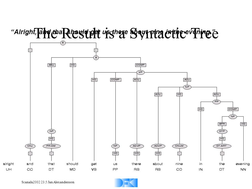 Scanalu2002 23.5 Jan Alexandersson The Result is a Syntactic Tree Alright, and that should get us there about nine in the evening.