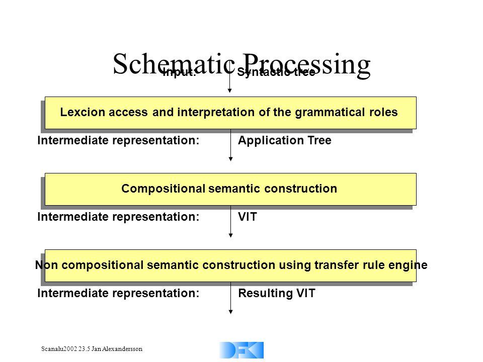 Scanalu2002 23.5 Jan Alexandersson Schematic Processing Lexcion access and interpretation of the grammatical roles Intermediate representation: Applic