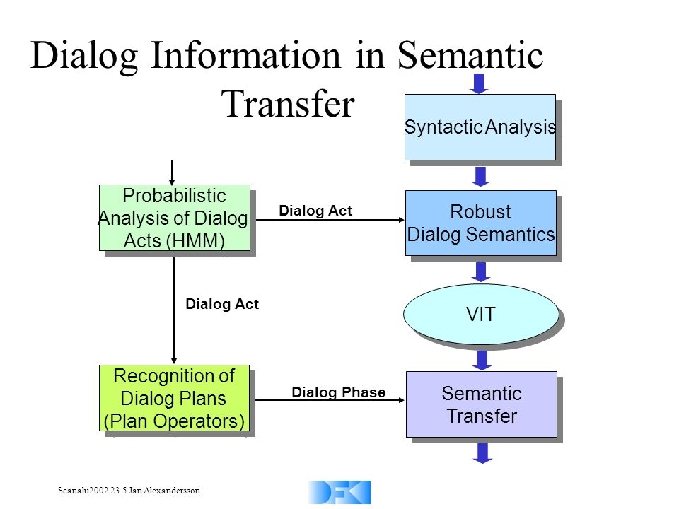Scanalu2002 23.5 Jan Alexandersson Probabilistic Analysis of Dialog Acts (HMM) Probabilistic Analysis of Dialog Acts (HMM) Recognition of Dialog Plans (Plan Operators) Recognition of Dialog Plans (Plan Operators) Dialog Act Dialog Phase Syntactic Analysis Robust Dialog Semantics Robust Dialog Semantics VIT Semantic Transfer Semantic Transfer Dialog Act Dialog Information in Semantic Transfer